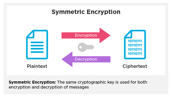 Arrows pointing left and right towards documents with a key in between, signifying the way symmetric encryption works