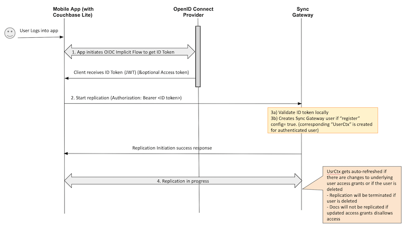 OpenID Connect Implicit Flow using session ID