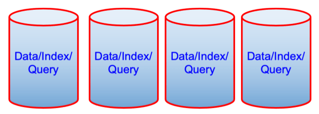 After index partitioning