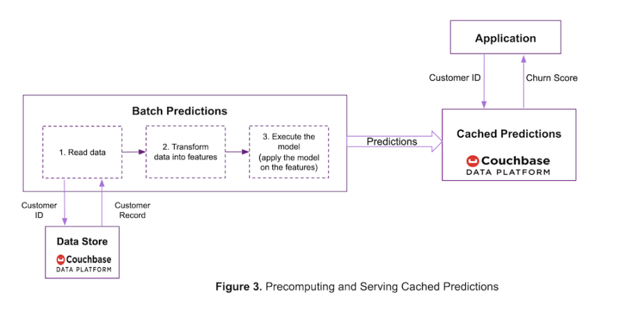 Batch processing of cached predictions using the Couchbase Data Platform