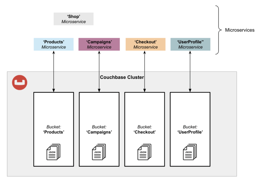 A Couchbase cluster with microservices isolated into Buckets