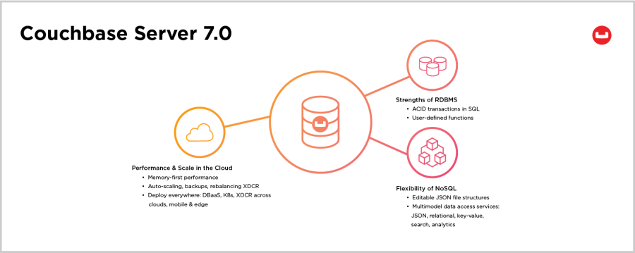 Learn more about the Couchbase Server 7.0 general availability release including ACID transactions