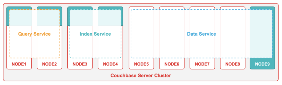 A Couchbase Server cluster featuring Query, Index and Data Service nodes