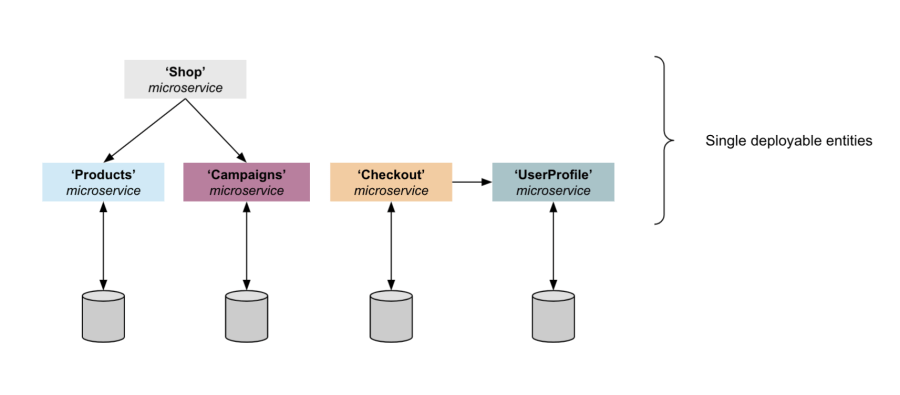 A microservices architecture of an ecommerce application