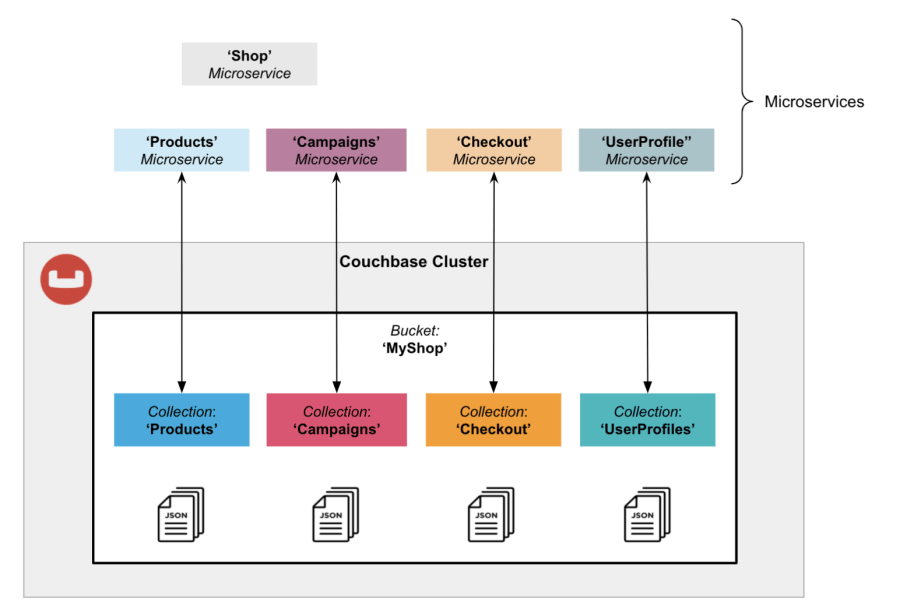 Microservices isolation using Couchbase Collections in a single Bucket