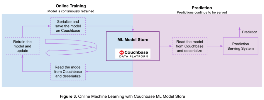 Online machine learning using Couchbase as an ML model store