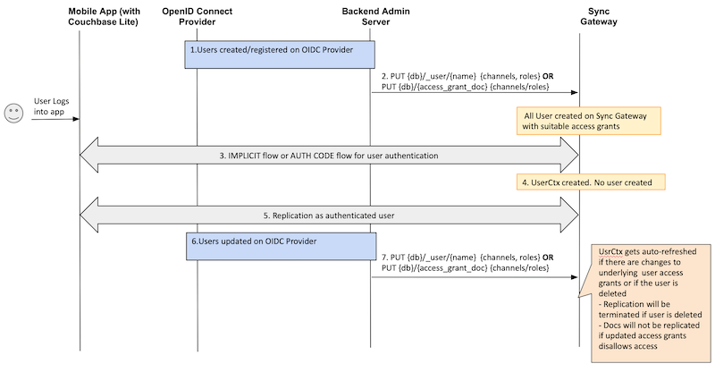 User-specific access grants using OIDC authorization and Couchbase Sync Gateway