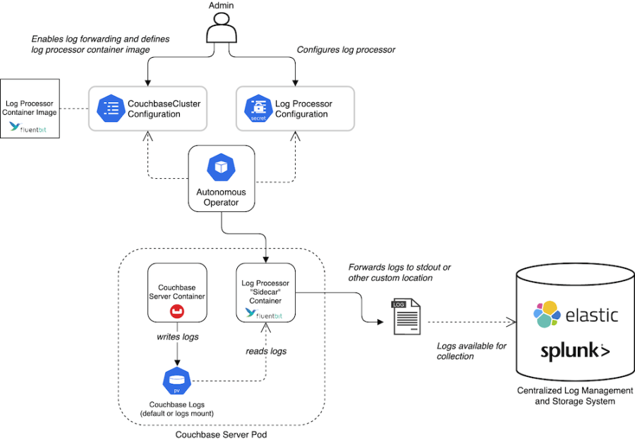 An architecture diagram of log forwarding with Couchbase and Fluent Bit
