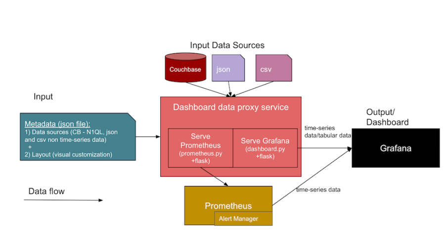 An observability dashboard architecture using Prometheus, Couchbase and Grafana
