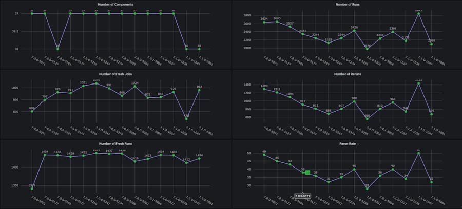 Weekly functional regression testing cycles Grafana dashboard, part 4