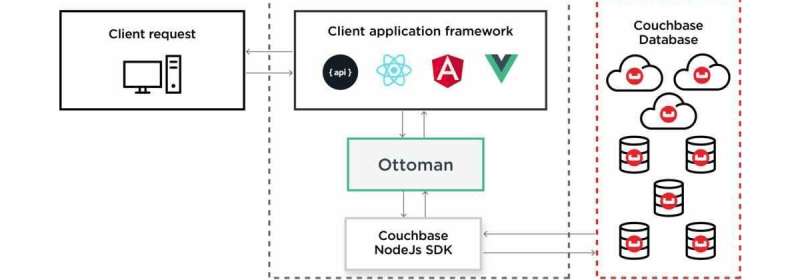 Introducing Ottoman v2.0: An ODM for Node.js & Couchbase