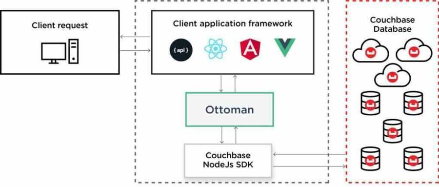An architecture diagram for Ottoman.js and Couchbase