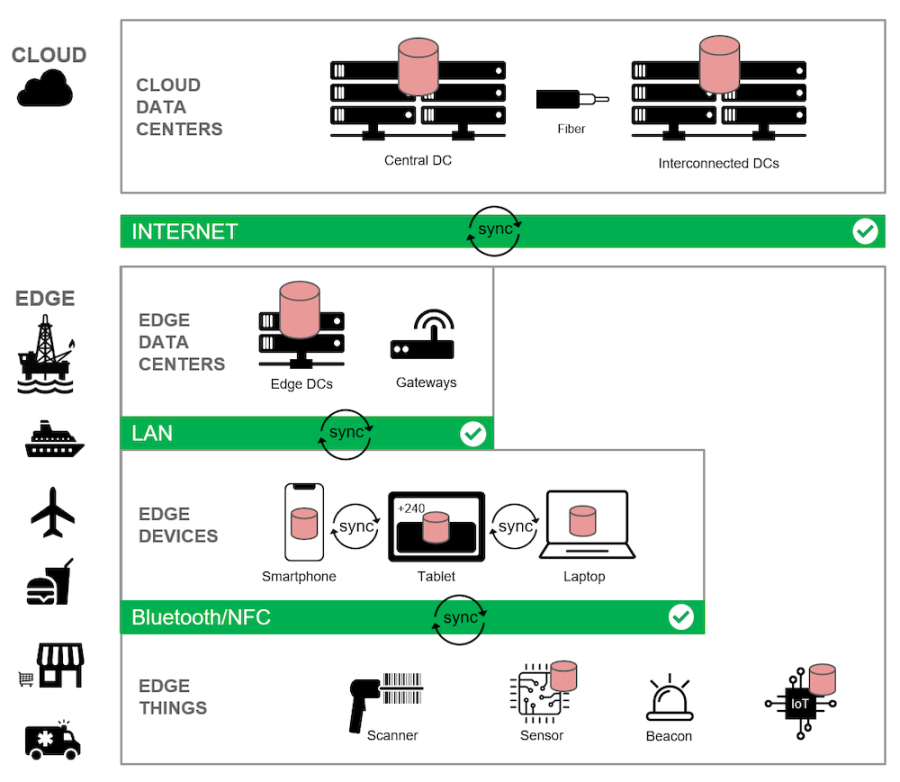 An edge computing architecture showing databases and sync gateways