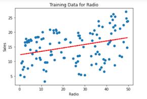 Linear regression training data using a radio variable