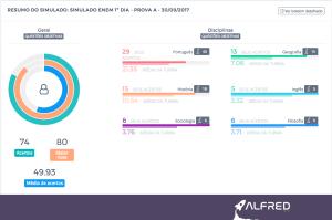 Boletim de notas no Alfred, plataforma online de avaliação de desempenho