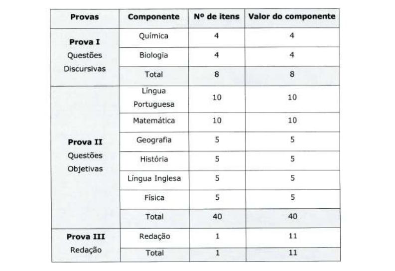 Tabela de notas Famema