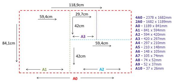 Tipos e formatos dos papéis A0