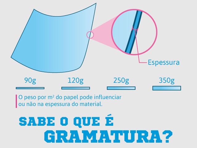 Gramatura