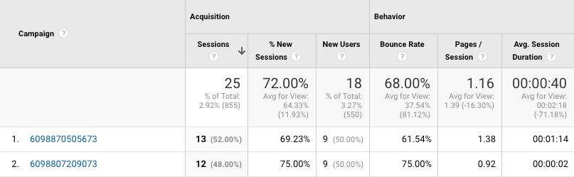 Creativeworks Gogole Analytics