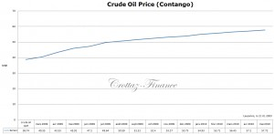 crude-oil-contango
