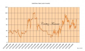 gold-silver-ratio-end-of-month4