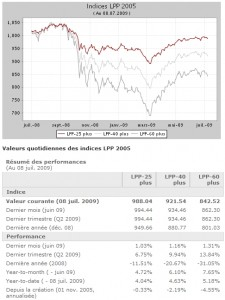 indices LPP 2005 pictet au 30-06-09