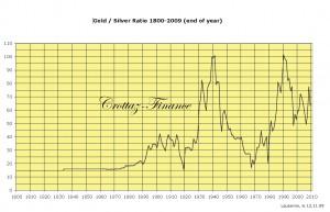 or argent ratio depuis 1980