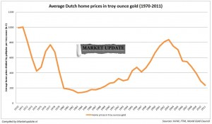 average dutch home prices in troy ounce gold 1970-2011
