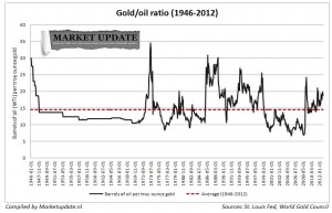 gold oil ratio 1946-2012