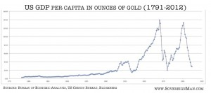 us gdp per capita in ounces of gold 1791- 2012