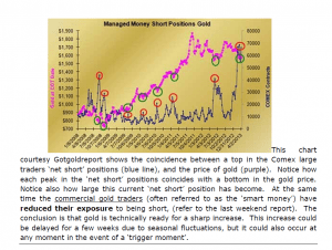 GOLD - Managed Money Short Positions