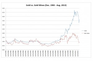 gold vs mines 1983 - 2013
