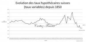 evolution des tx hypothecaire 1850 - 2014