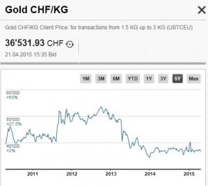 gold kg chf 21-4-15