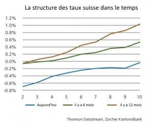 structure des taux suisses dans le temps