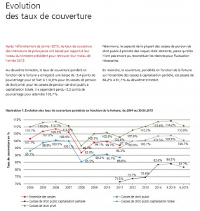 evolution taux de couverture fin juin 2015