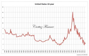 US interest rates 1798 - 2015