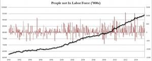américains qui n'apparaissent plus dans les chiffres de l'emploi