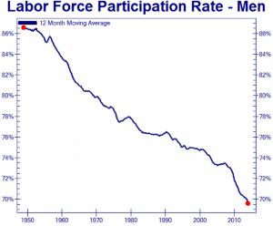 us-male-labor-force-participation-rate