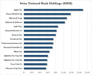 SNB top holdings