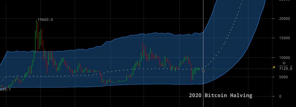 grafic Bitcoin live