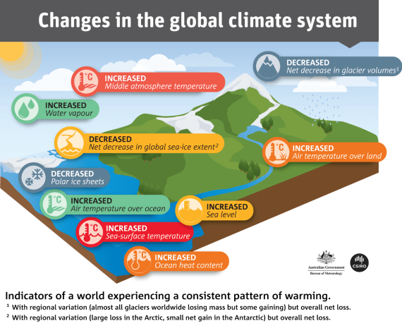 Indicators of a world experiencing a consistent pattern of warming.