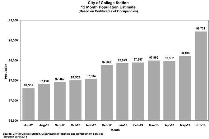 12-month population estimate