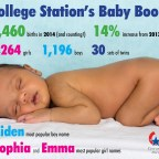 College Station saw record number of births in 2014