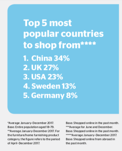 TOP MOST POPULAR COUNTRIES NORWAY SHOPS FROM