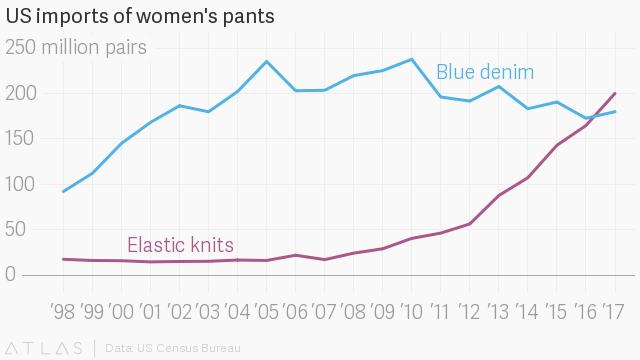 US imports of women's pants