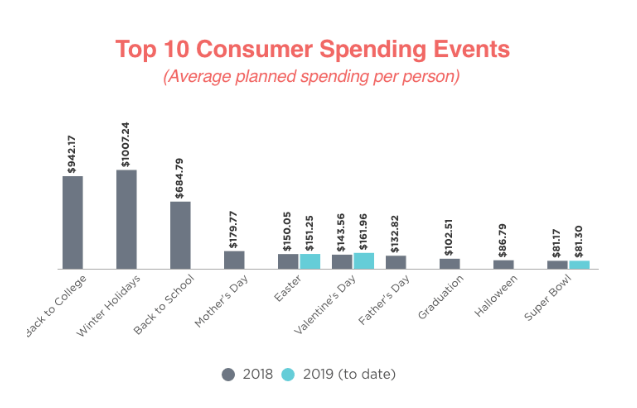 graph of top 10 consumer spending events