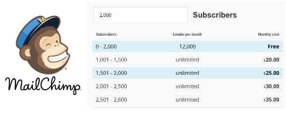 MailChimp Subscribers