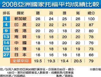 2008年亞洲國家托福平均成績比較