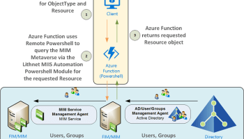 Automating the generation of Microsoft Identity Manager